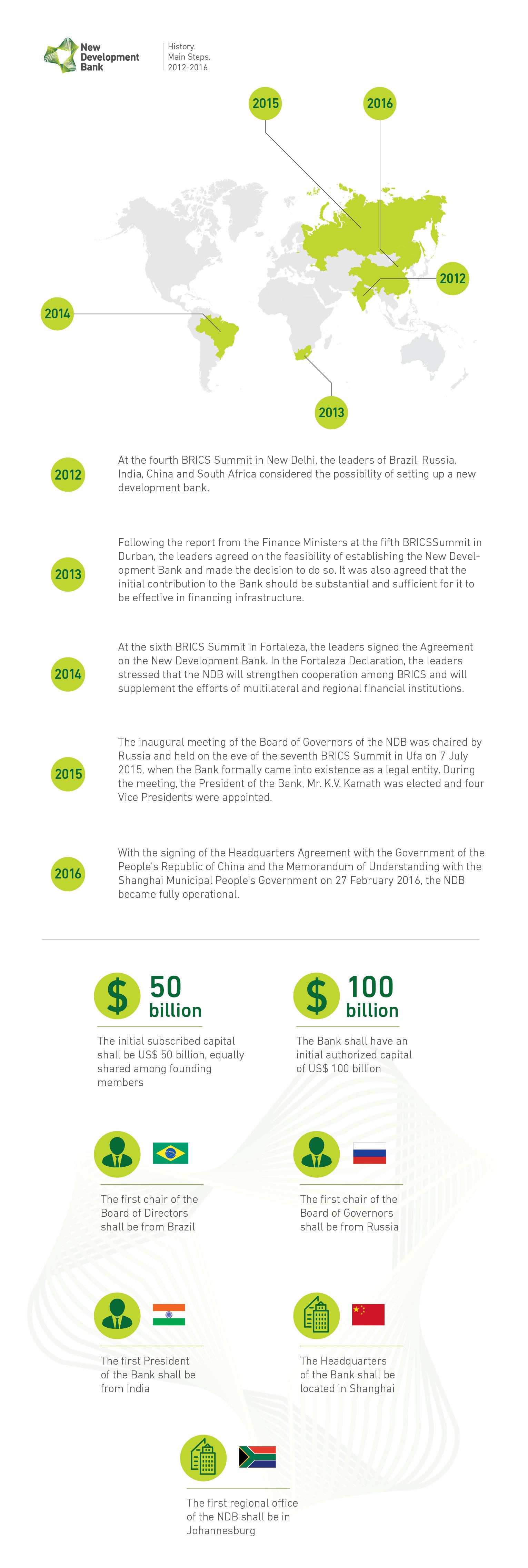History New Development Bank
